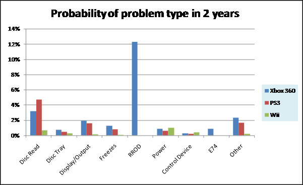 Probability of problem