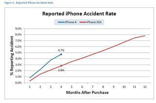 IPhone 4 Study